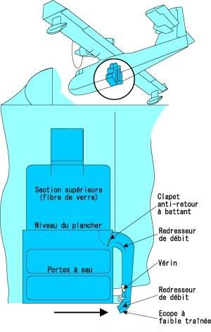 http://pelican.46.free.fr/Caracteristiques/Cheminement_eau-CL_415-2_de_reiser_300.jpg